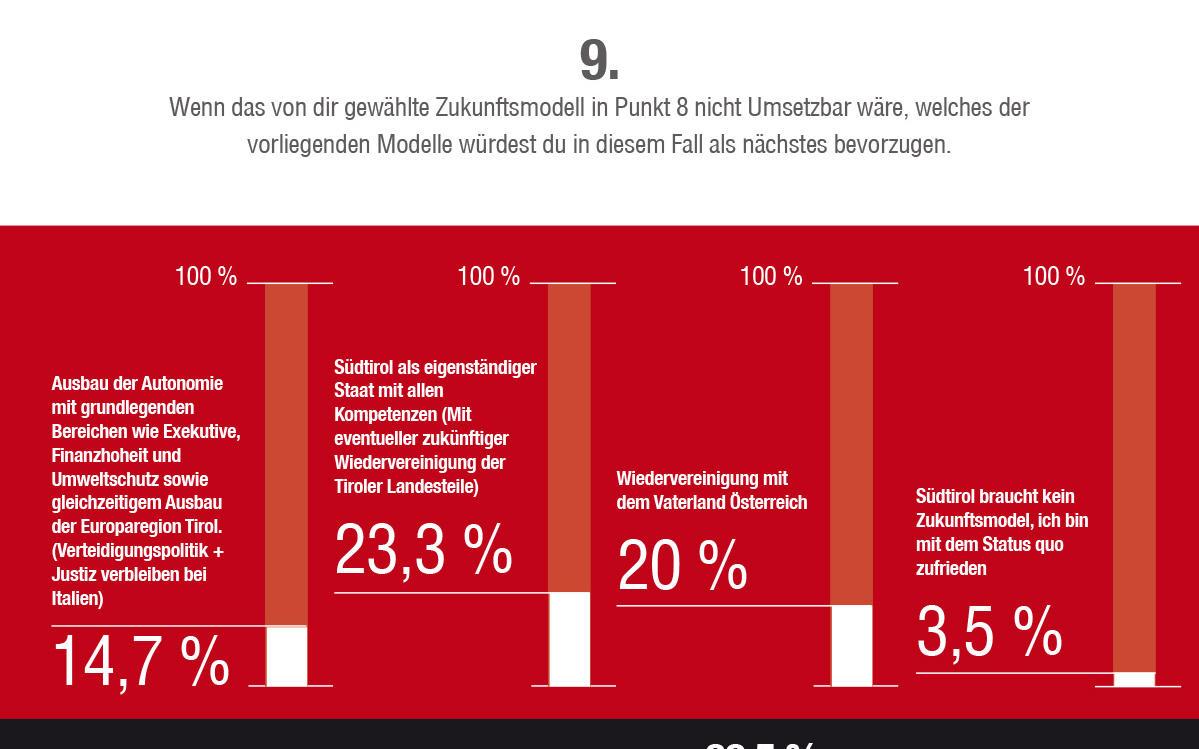 2014_Vinschgau_Fragebogen Umfrage Zukunft Südtirol_10