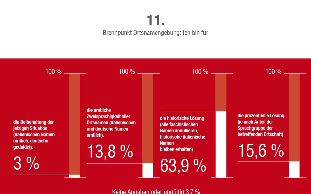 2014_Vinschgau_Fragebogen Umfrage Zukunft Südtirol_12