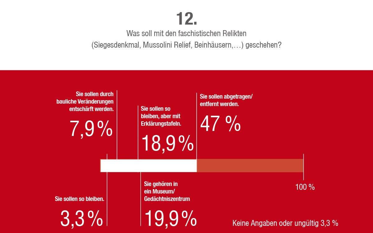 2014_Vinschgau_Fragebogen Umfrage Zukunft Südtirol_13
