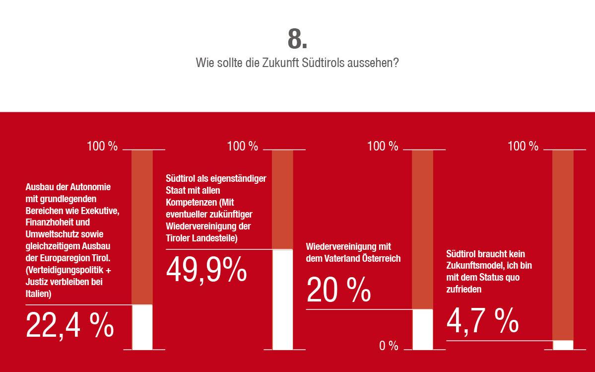 2014_Vinschgau_Fragebogen Umfrage Zukunft Südtirol_9